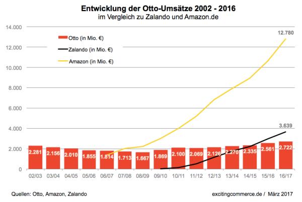 Entwicklung Umsatz Otto im Vergleich zu Amazon